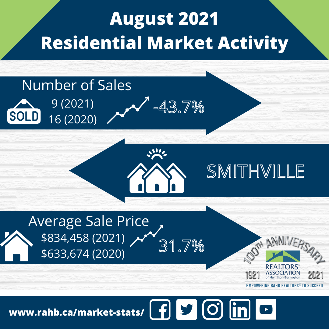 MARKET REPORT - AUGUST 2021 Picture