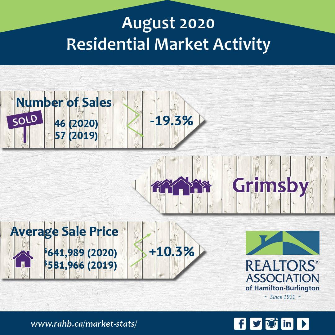 Market Report August 2020 Main Photo