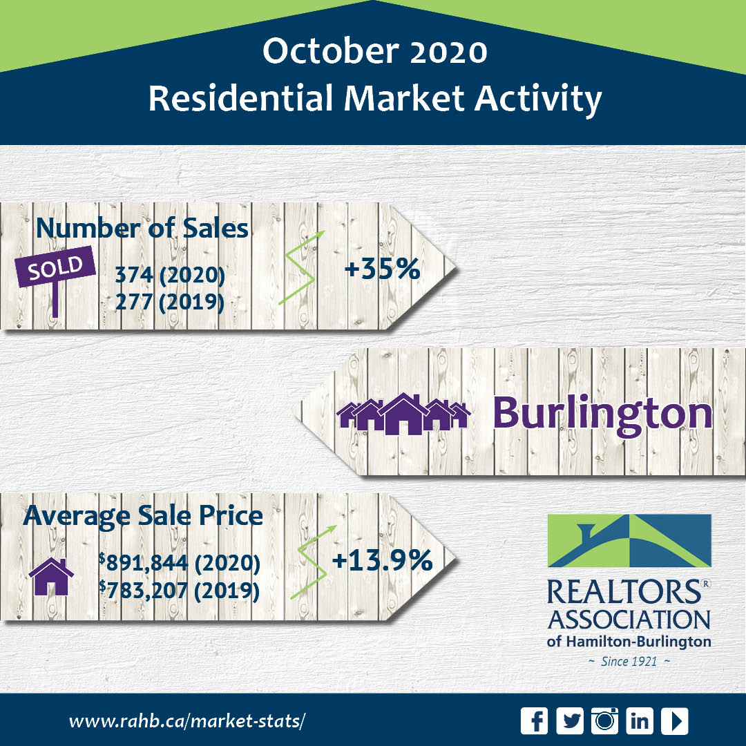MARKET REPORT OCTOBER 2020 Main Photo