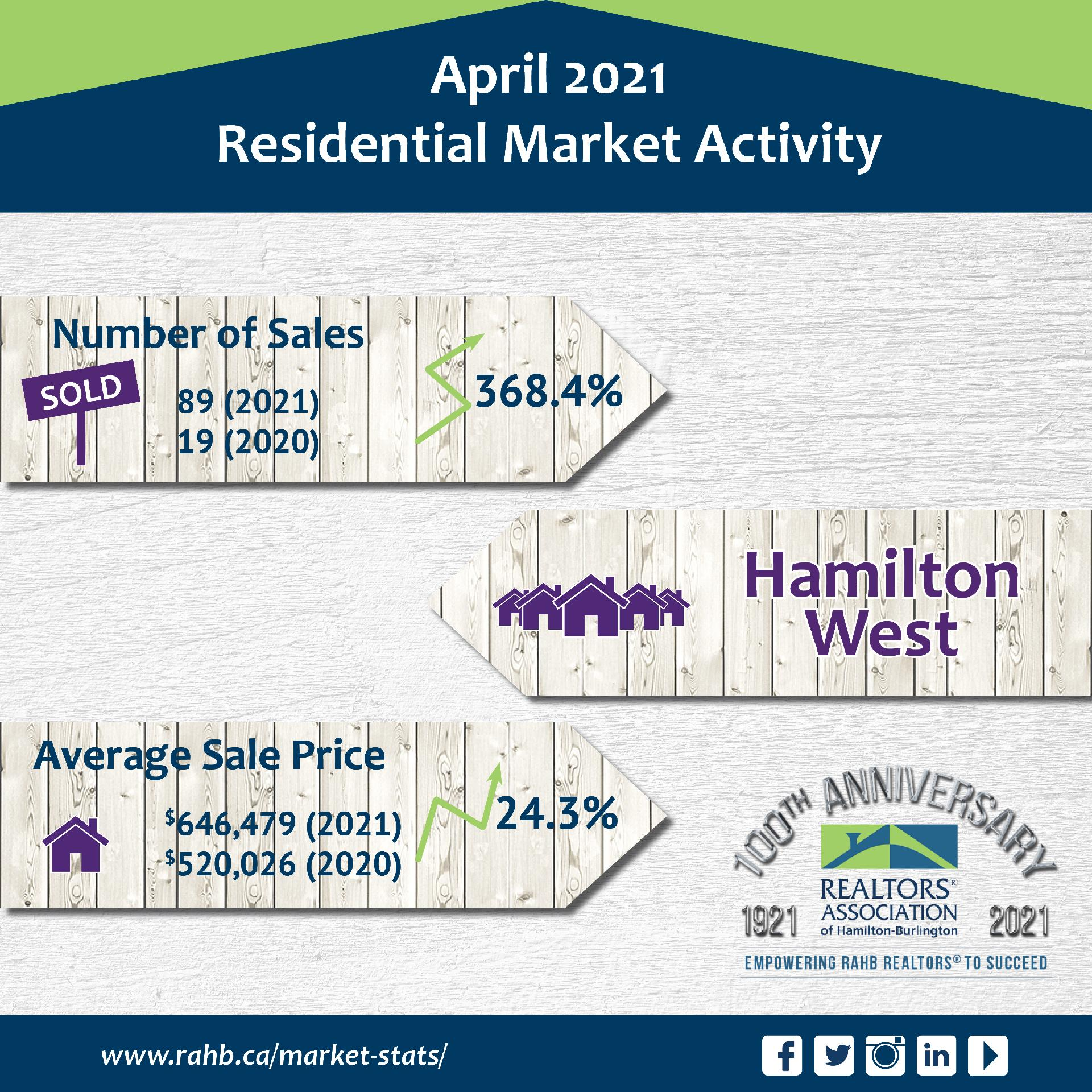 MARKET REPORT - APRIL 2021 Main Photo