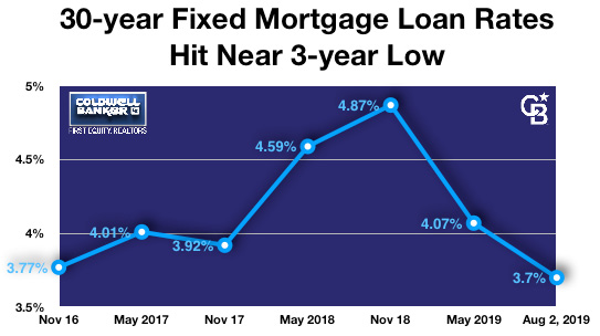 30-Year Fixed Mortgage Loan Rates Hit Near 3-Year Low Main Photo