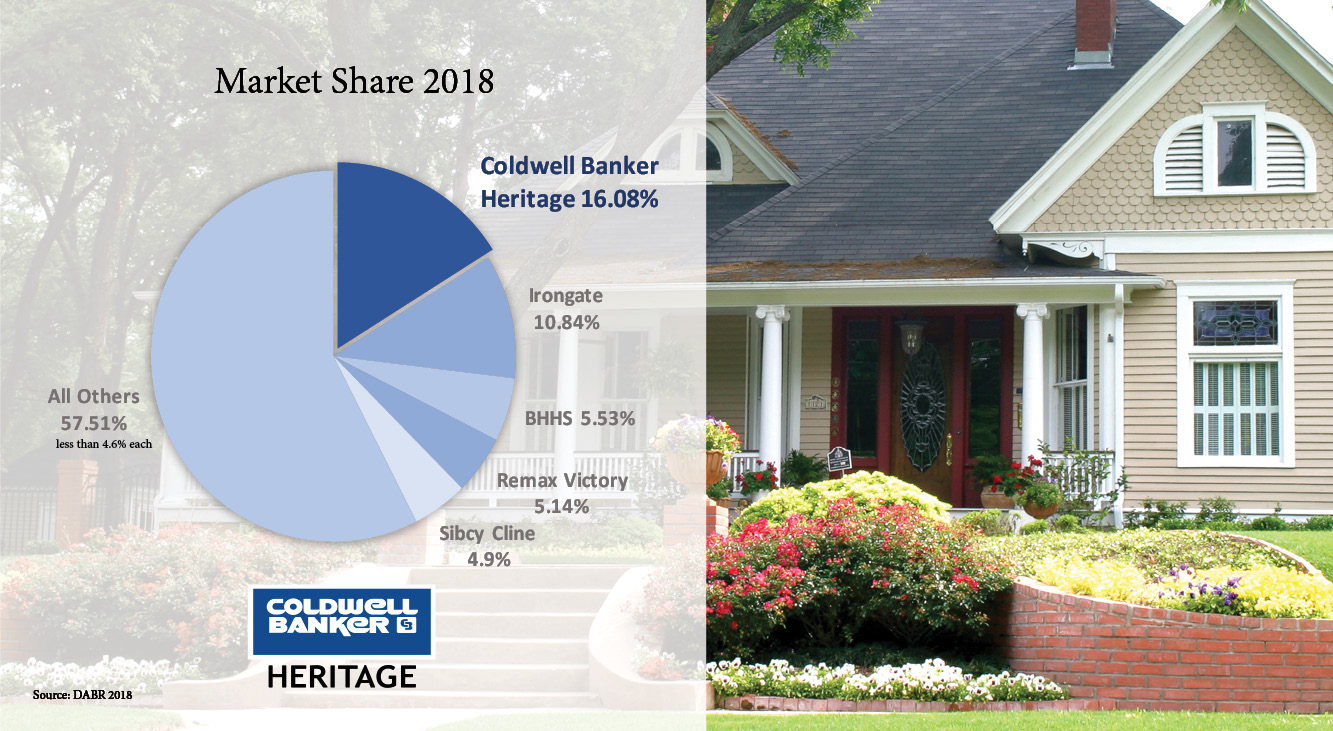 Coldwell Banker is #1 in Closed Home Sales for 2018 Main Photo