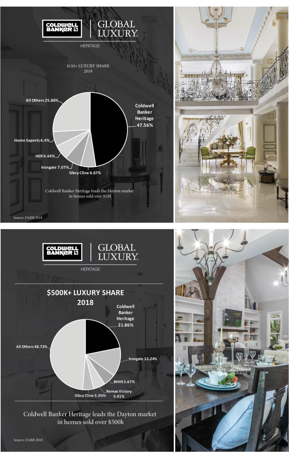 Global Luxury Statistics