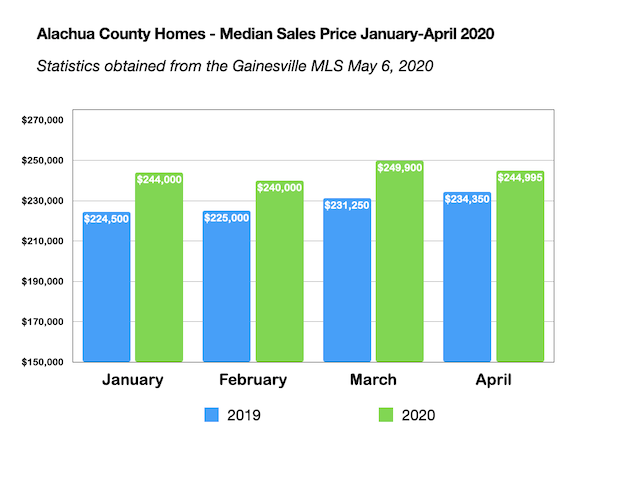 Gainesville and Alachua County Real Estate Median Sales Price January to April 2020