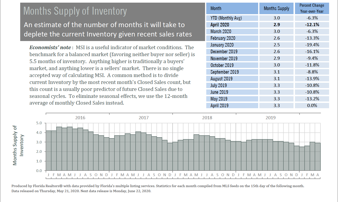 Alachua County homes - Months Supply of Inventory - April 2020
