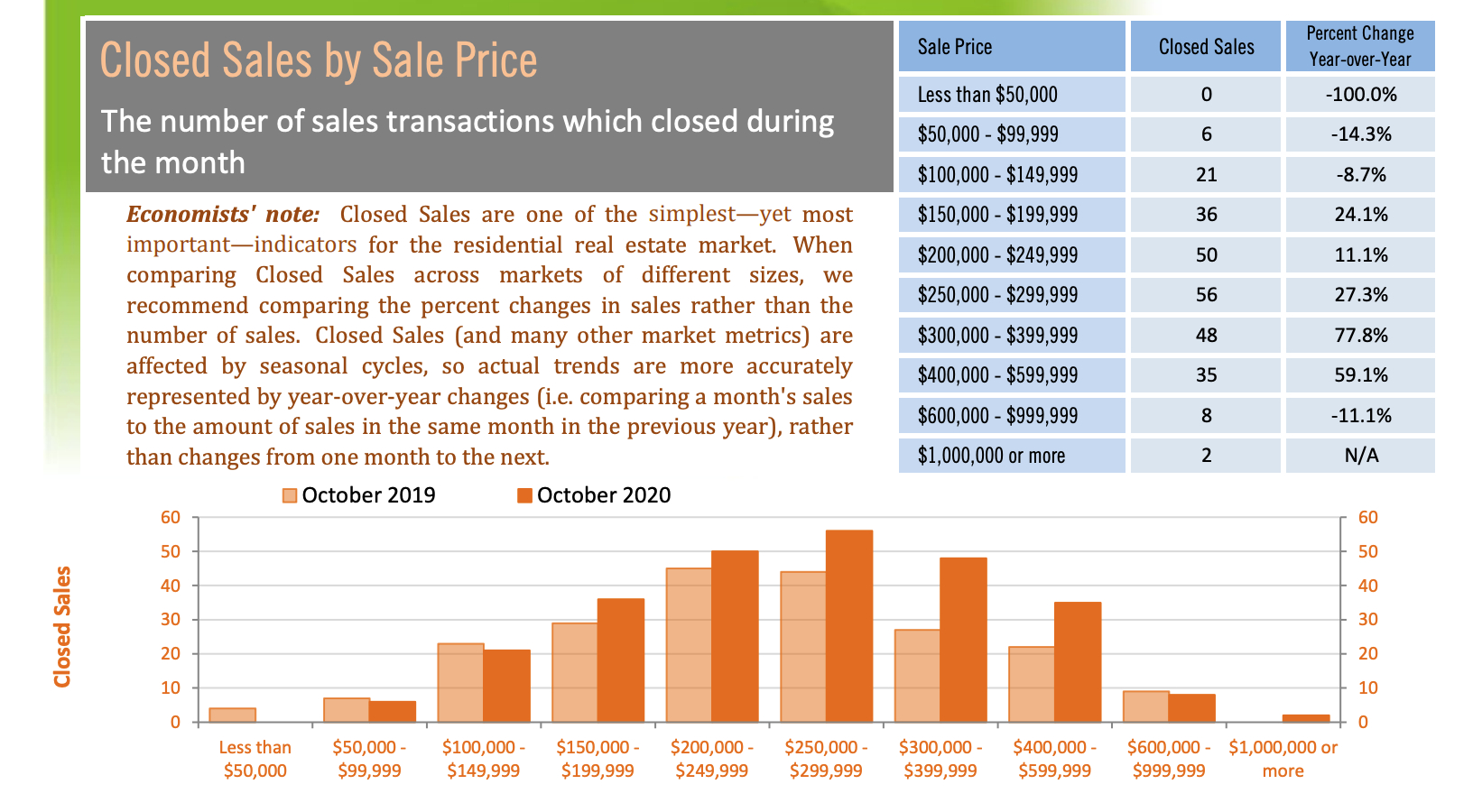Gainesville home sales by price October 2020