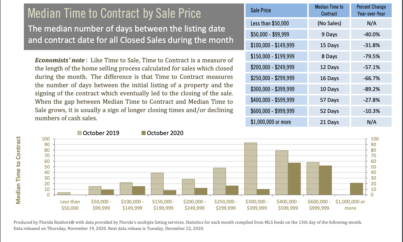 Gainesville home sales median time to contract October 2020
