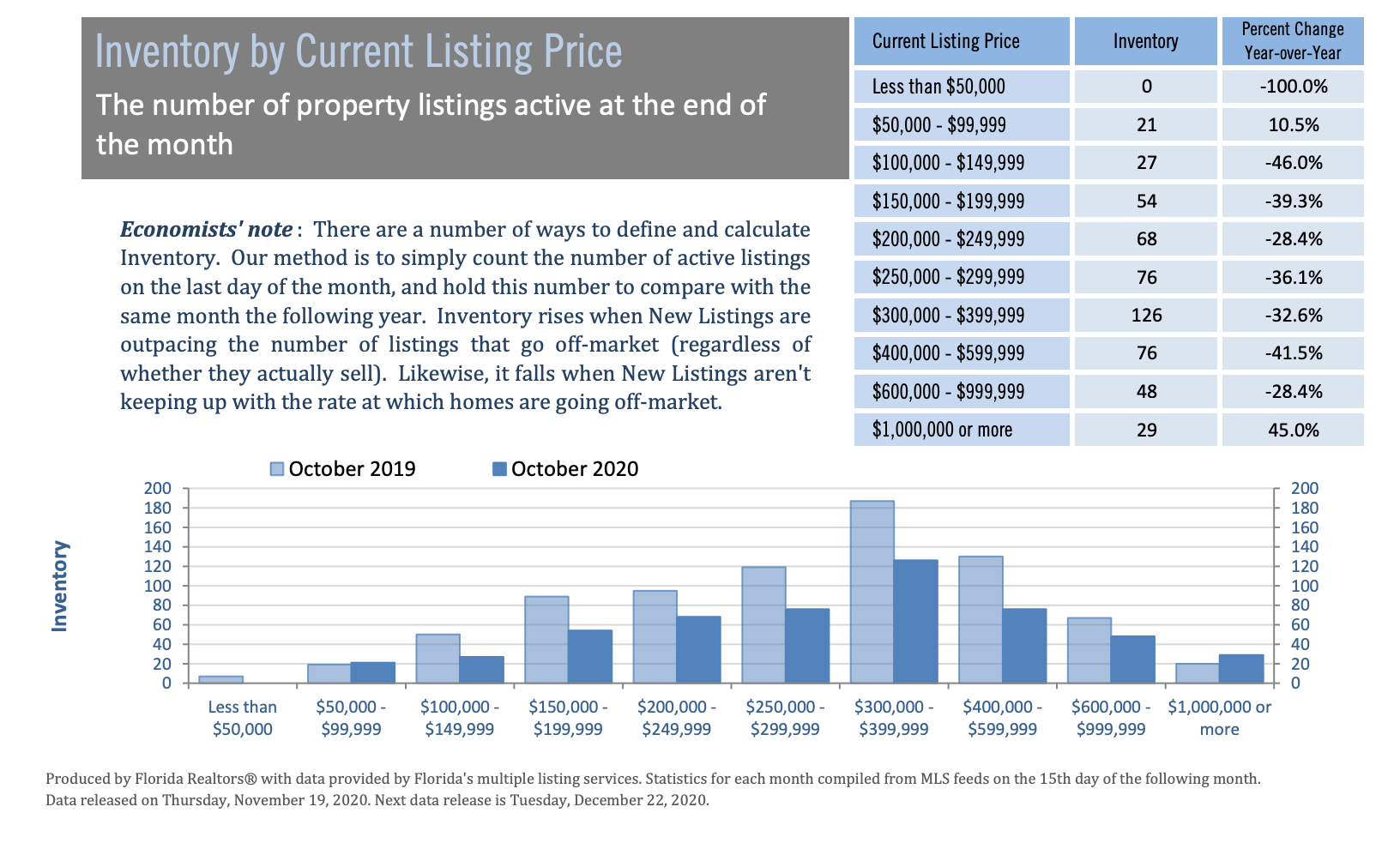 Gainesville housing inventory by list price October 2020
