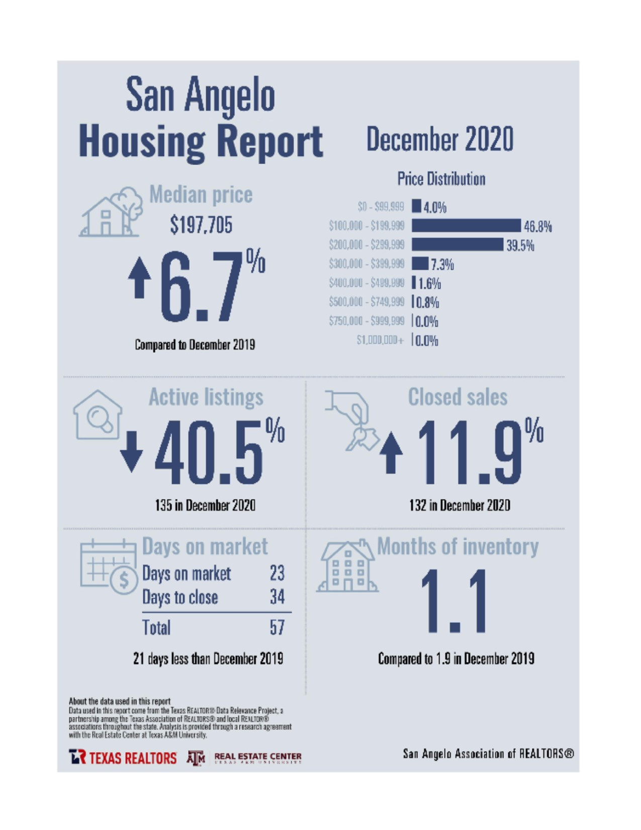 San Angelo Housing Report December 2020 Main Photo