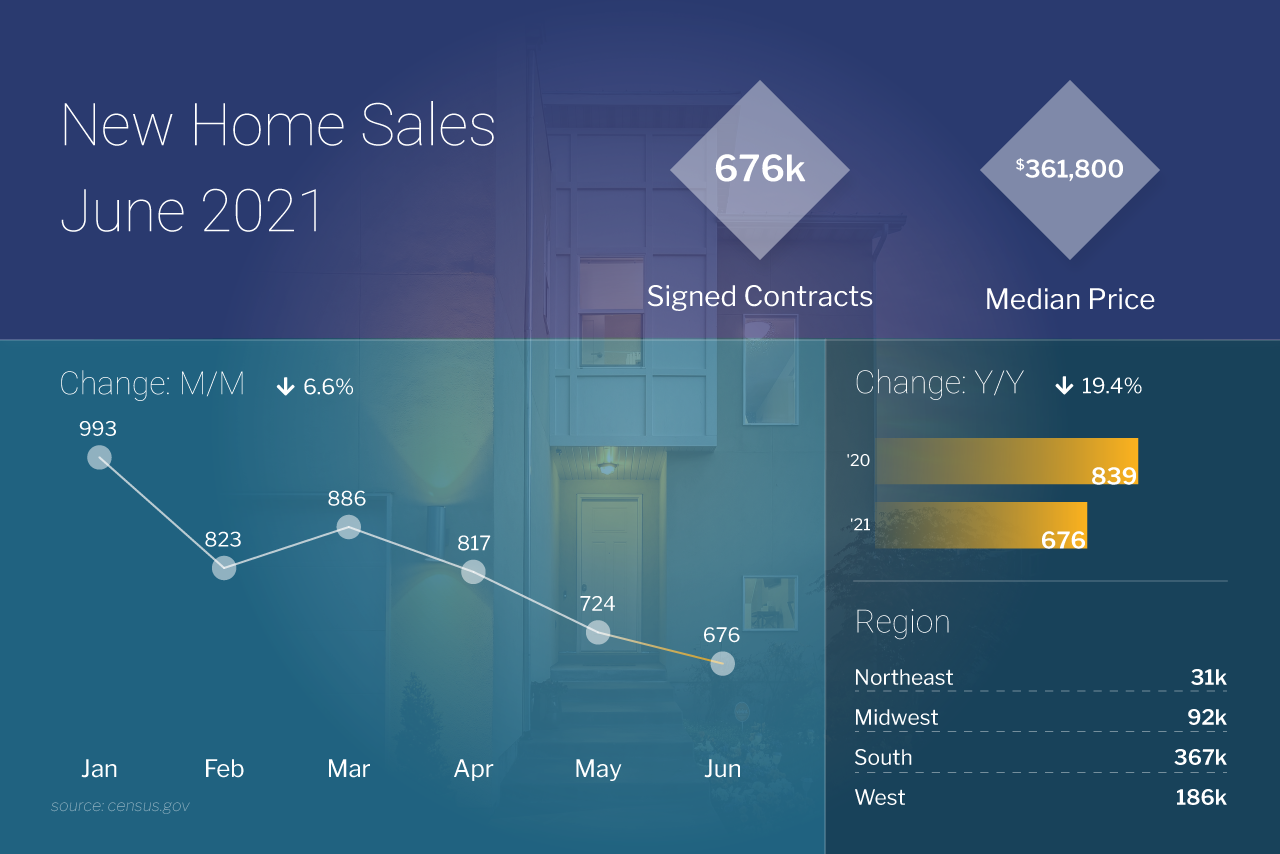 NEW HOME SALES Picture