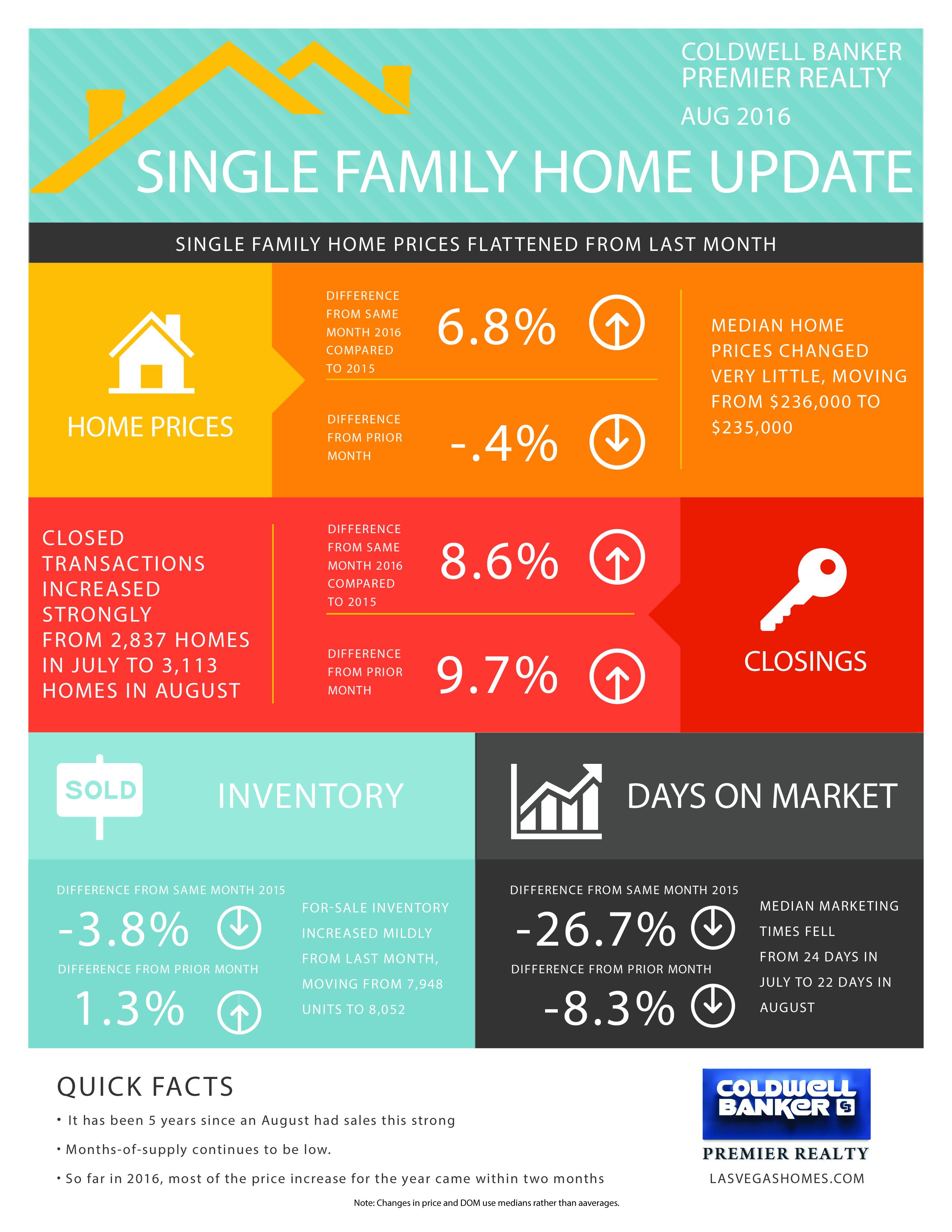 Las Vegas Residential Data Update Main Photo